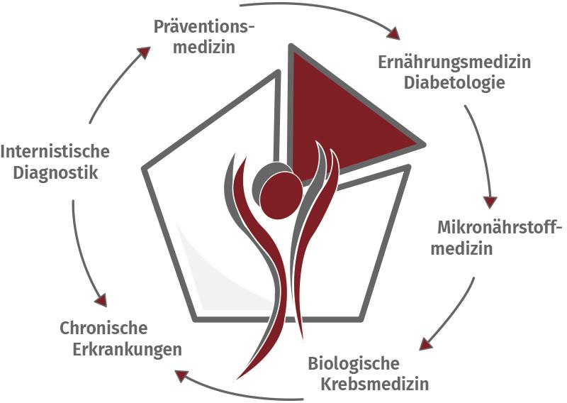 Praxisleitbild - Detlef Kobusch, Gesundheitszentrum am Nordberg in Bergkamen
